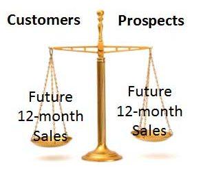 Future 12 Month Sales