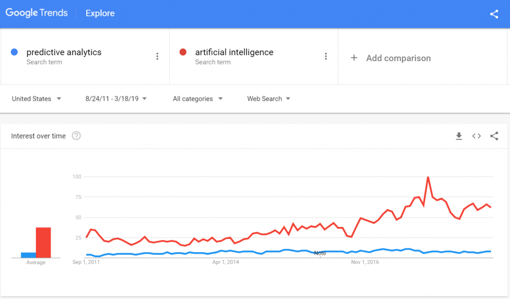 Google Trends Predictive Analytics AI 2011 to 2019