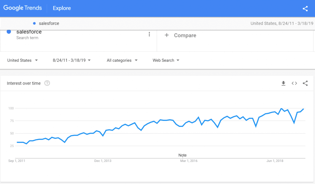 Google Trends Salesforce 2011 to 2019