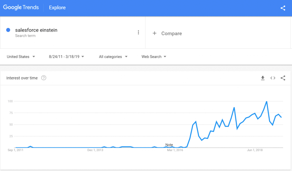 Google Trends Salesforce Einstein 2011 to 2019