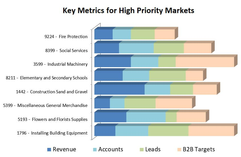 Key Metrics High Priority Markets