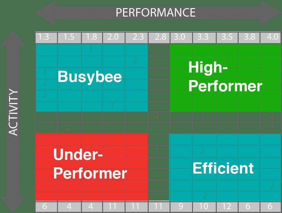 Sales Performance to Fleet Market