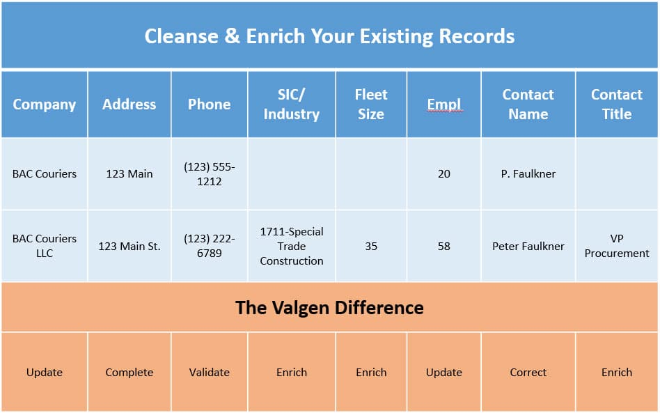 Valgen Commercial Fleet Data Cleansing