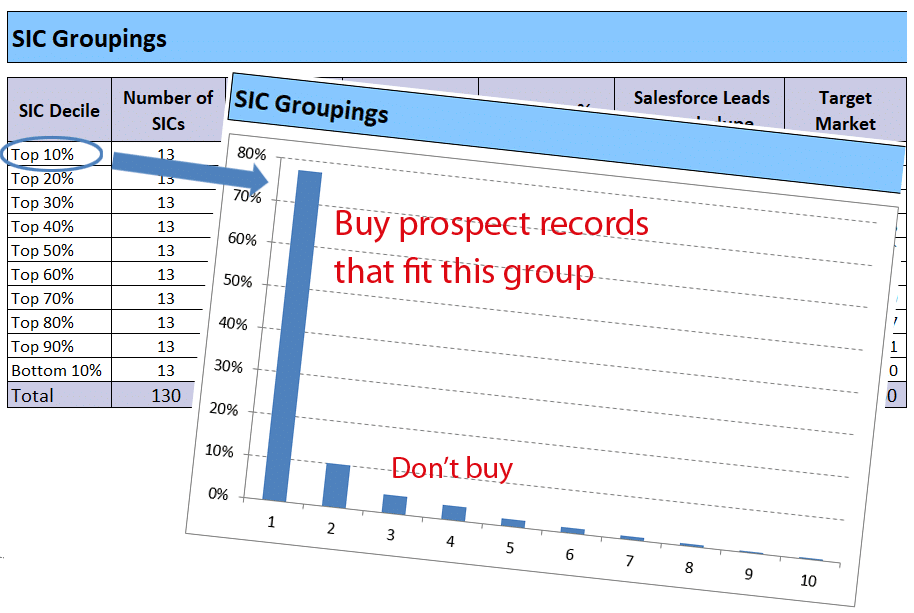 Buy Fleet Owner Prospect Lead Generation Records from Top SIC Segments