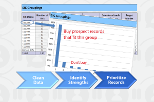 How to Lower Costs of Outbound Prospect Lists