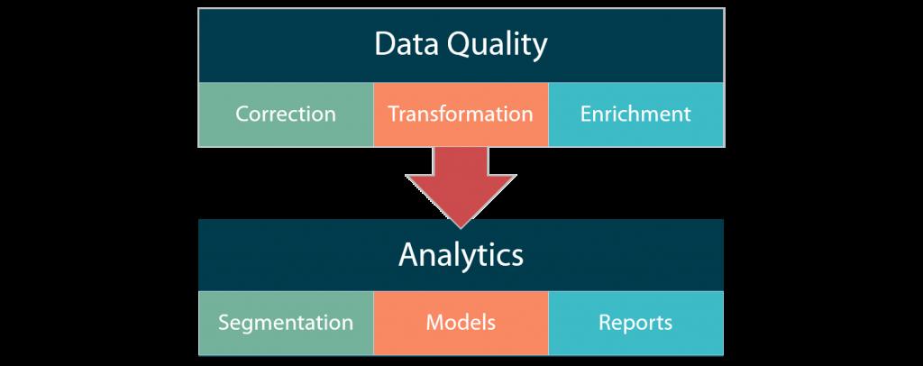 Data Quality and Salesforce Einstein Analytics