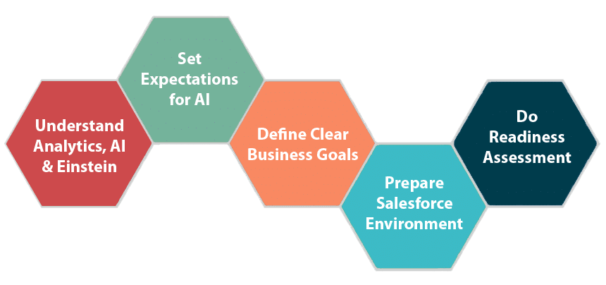 Steps to do before deploying Salesforce Einstein