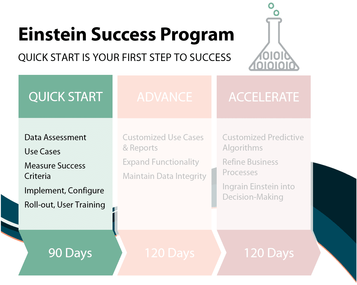 Einstein Analytics Consulting Quick Start Program