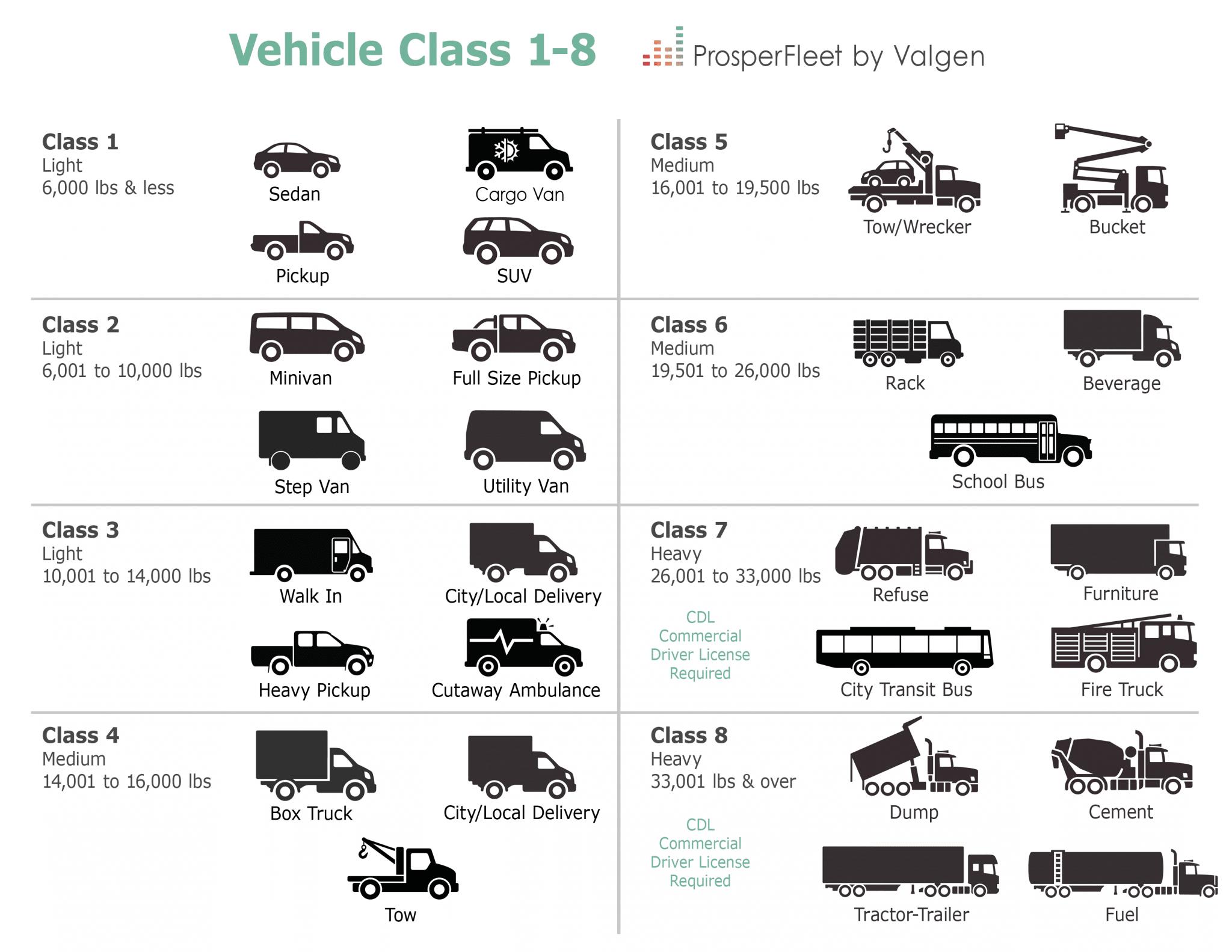 Class 1 8 Light Medium Heavy Duty
